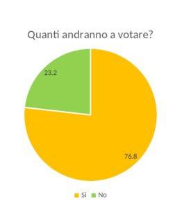 sondaggio - studenti