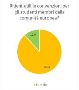 grafico 5 - studenti